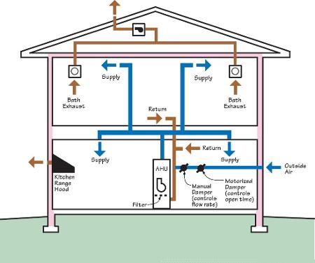 Gentil Ventilation U0026 Indoor Air Quality